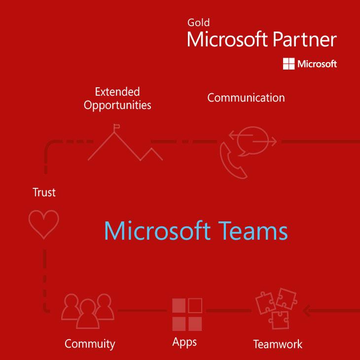 microsoft teams login uk